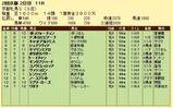 第19S:02月1週 京都牝馬S 成績