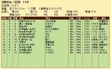 第23S:03月5週 日経賞 成績