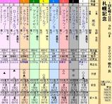 第35S:08月4週 札幌記念