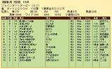 第28S:07月2週 JDD 成績