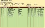 第34S:09月5週 神戸新聞杯 成績