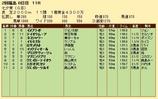 第22S:07月2週 七夕賞 成績