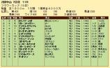 第24S:03月4週 フラワーカップ 成績