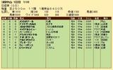 第30S:03月5週 日経賞 成績