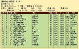 第30S:04月3週 皐月賞 成績