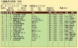 第22S:10月4週 JBCS 成績