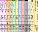 第35S:06月4週 サンクルー大賞