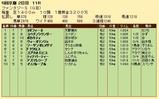 第26S:11月2週 ファンタジーS 成績