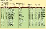 第17S:06月1週 目黒記念 成績