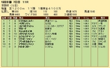 第31S:12月1週 京阪杯 成績