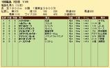 第33S:04月4週 福島牝馬S 成績