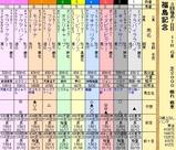 第17S:11月3週 福島記念
