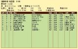 第17S:12月4週 愛知杯 成績