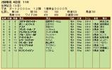 第20S:02月2週 佐賀記念 成績
