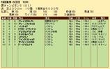 第21S:09月1週 愛チャンピオンS 成績