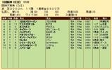 第30S:03月4週 阪神大賞典 成績
