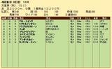 第23S:11月1週 天皇賞秋 成績