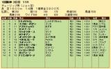 第35S:03月2週 チューリップ賞 成績