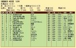 第27S:06月1週 目黒記念 成績