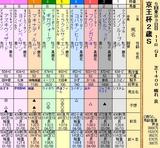 第21S:11月3週 京王杯2歳S
