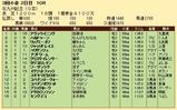 第32S:08月2週 北九州記念 成績
