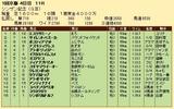 第30S:01月2週 シンザン記念 成績
