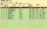 第34S:03月5週 ドバイGS 成績