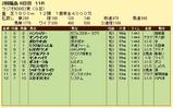 第19S:07月1週 ラジオNIKKEI賞 成績