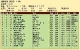 第20S:06月1週 金鯱賞 成績