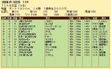 第21S:01月2週 TCK女王盃 成績