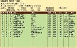 第27S:11月4週 東京スポーツ杯2歳S 成績