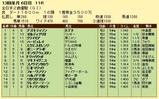 第17S:12月4週 全日本2歳優駿 成績