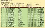 第34S:04月2週 桜花賞 成績