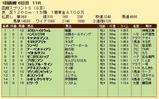 第30S:07月1週 函館スプリントS 成績
