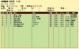 第19S:09月4週 ローズS 成績