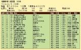 第17S:03月3週 ファルコンS 成績