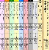 第32S:09月1週 小倉2歳S