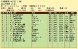 第19S:10月3週 白山大賞典 成績