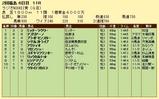 第17S:07月1週 ラジオNIKKEI賞 成績