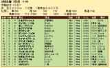 第32S:02月4週 京都記念 成績