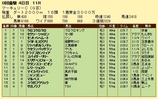 第17S:07月4週 マーキュリーC 成績
