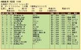 第33S:06月3週 北海道スプリントC 成績
