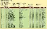 第25S:06月3週 CBC賞 成績