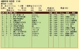 第34S:12月4週 愛知杯 成績