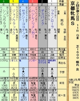 第21S:02月1週 京都牝馬S