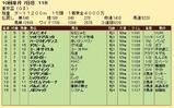 第28S:10月1週 東京盃 成績