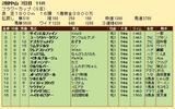 第35S:03月4週 フラワーC 成績