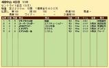 第22S:09月4週 セントライト記念 成績