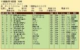 第23S:10月4週 JBCS 成績