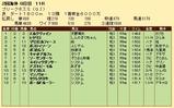 第29S:05月3週 プリークネスS 成績